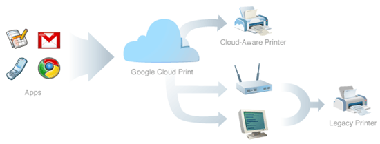 Google-Cloud-Print_thumb Featured Opinion