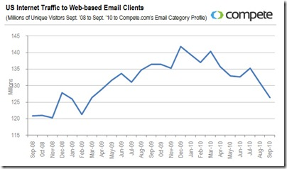 us-traffic-to-webmail-clients-september-2008-2010-11102010
