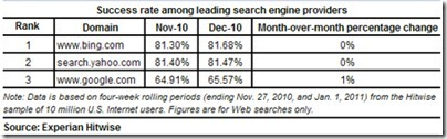 hitwise-success-rate-leading-srch-engines-450x137_thumb Bing