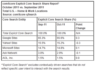 october-comscore-search-share_thumb Bing