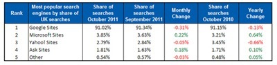 search-engine-top5-nov-web_thumb Bing