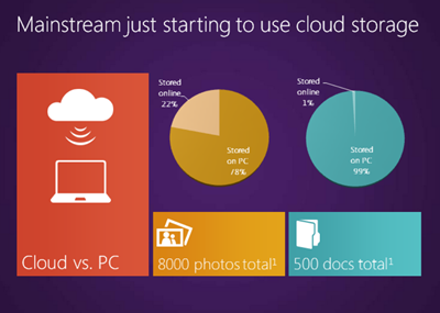 skydrive cloud storage