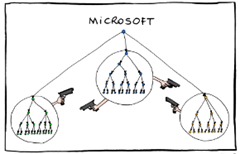 ms org chart cartoon