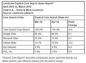 comscore april 12