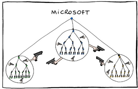 microsoft-org-chart_thumb Opinion